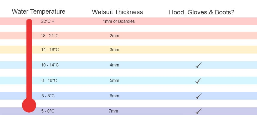 Wetsuit thickness guide - Paddle and Surf